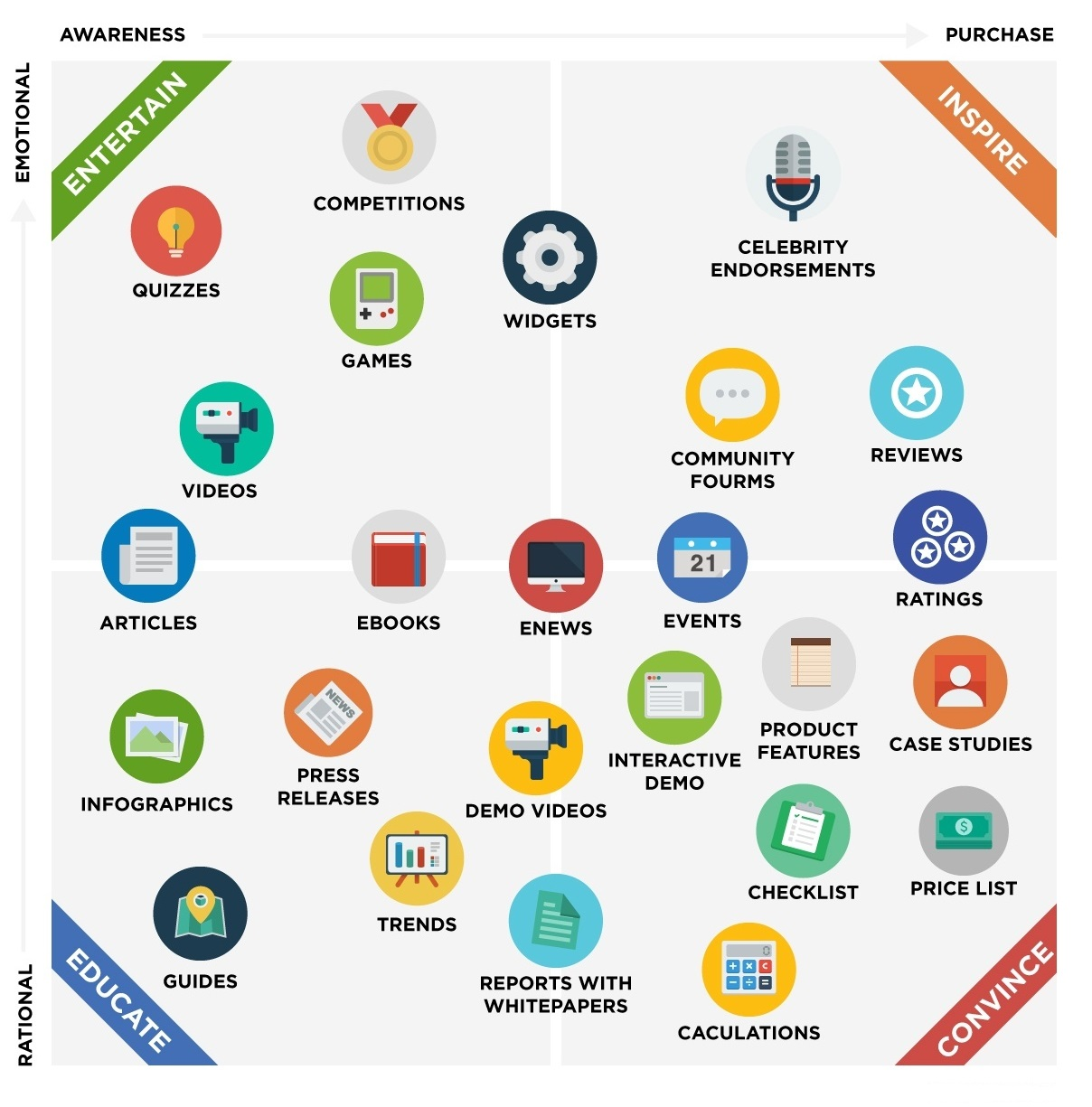 Digital Marketing Content types